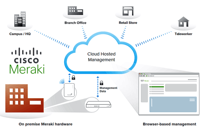integrated with meraki's entire product portfolio, cloud management  provides features that are rich and scalable, and intuitive centralized  management for